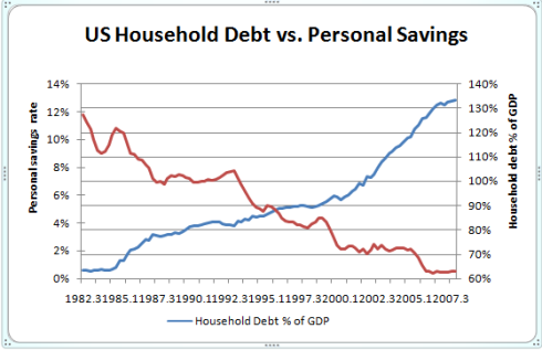 household-debt-vs-savings