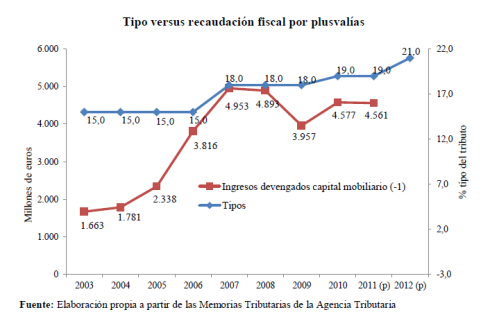 Impuesto Plusvalías España Tipos Recaudación