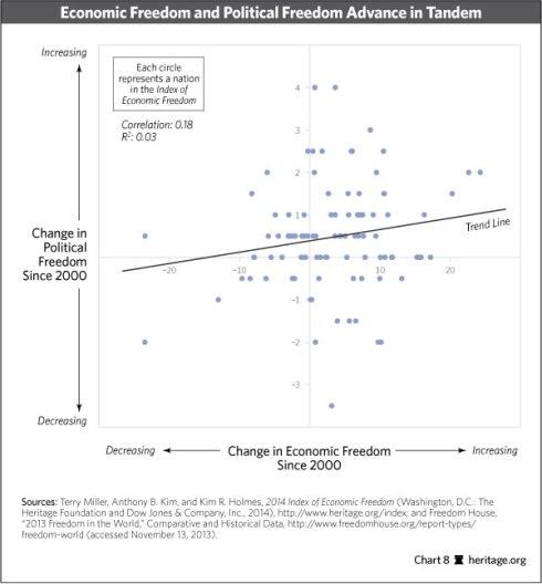 indice libertad economica libertad politica democracia
