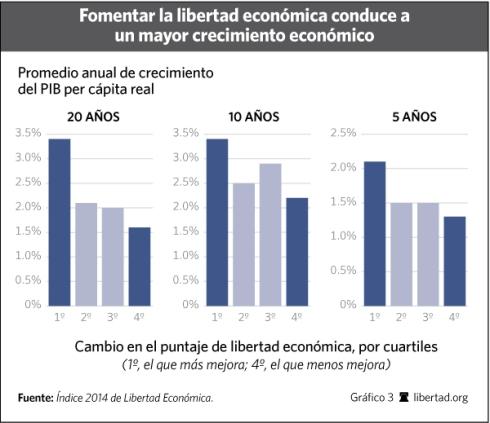 indice libertad economica crecimiento