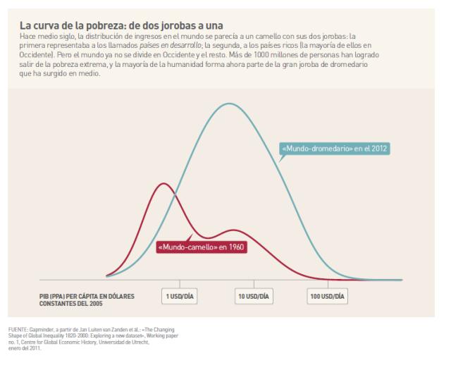 La curva de la pobreza