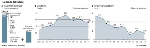 La deuda del Estado en 2014 (España) 100% PIB