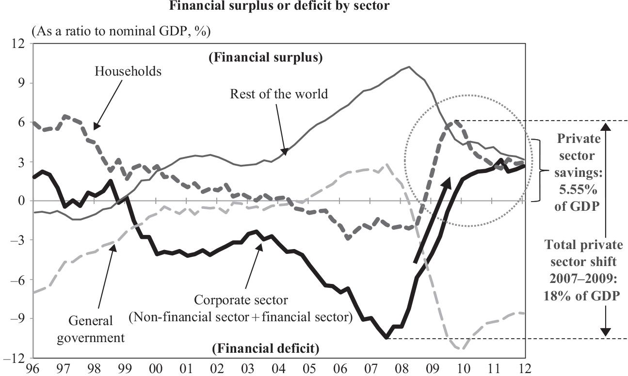 La expansión monetaria empuja al alza el ahorro en España