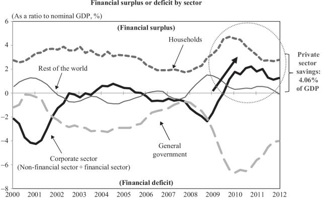 La expansión monetaria empuja al alza el ahorro en Eurozona