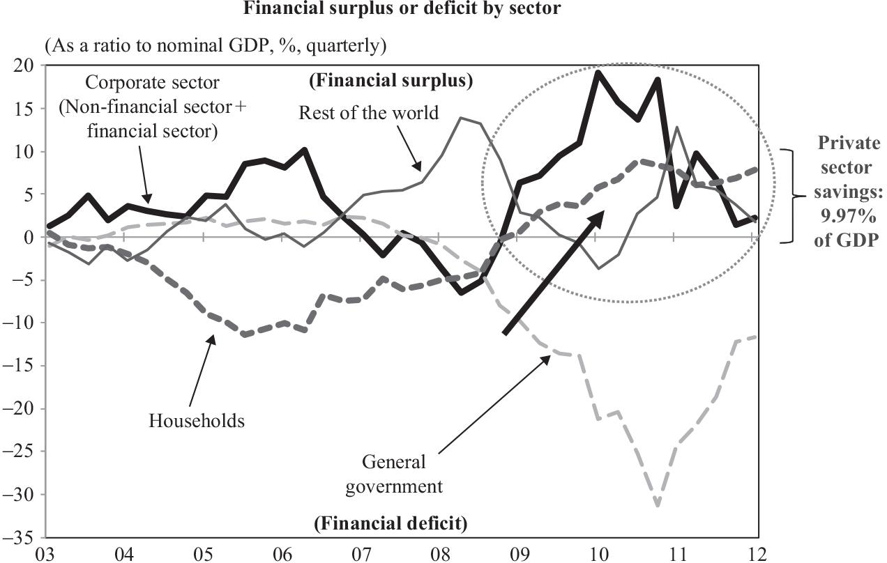 La expansión monetaria empuja al alza el ahorro en Irlanda