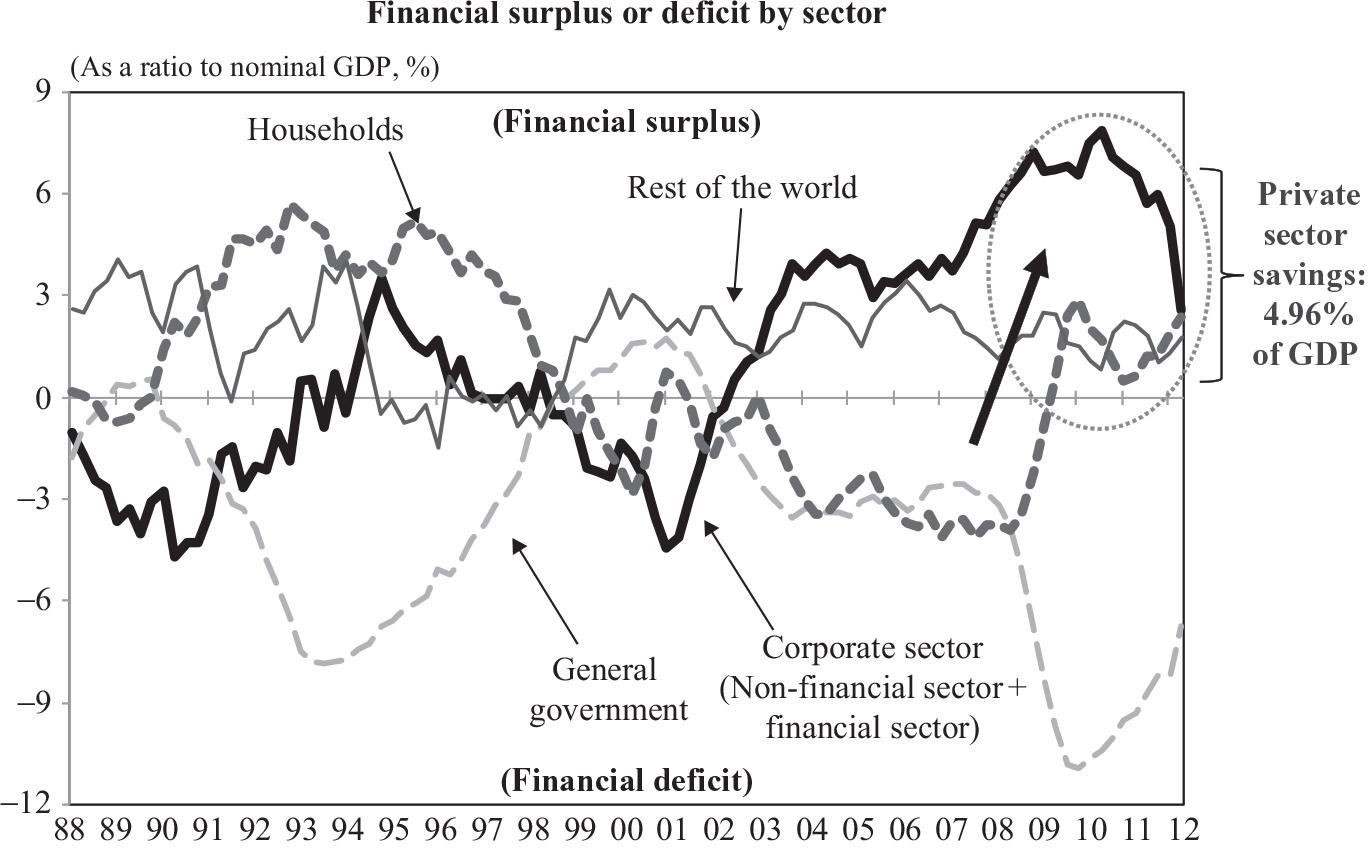 La expansión monetaria empuja al alza el ahorro en Reino Unido