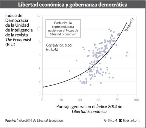 Libertad económica gobernanza democrática