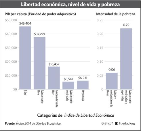 Libertad económica nivel de vida pobreza