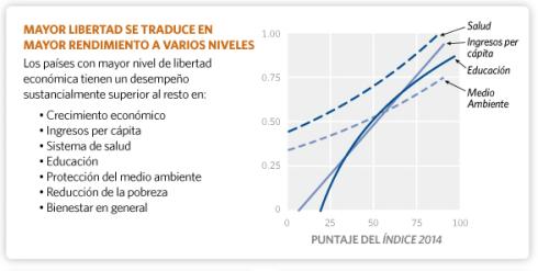 Libertad económica Salud Ingresos per cápita Educación Medio ambiente