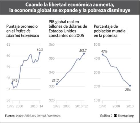 libertad economica crecimiento pobreza