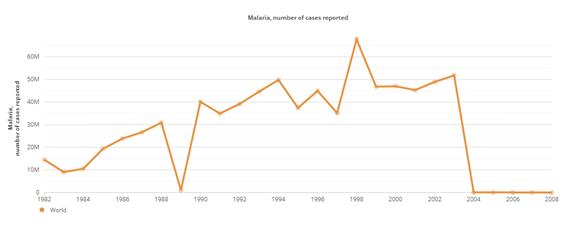 Malaria casos mundo afección