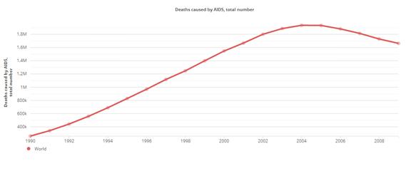 Muertes Sida Mundo