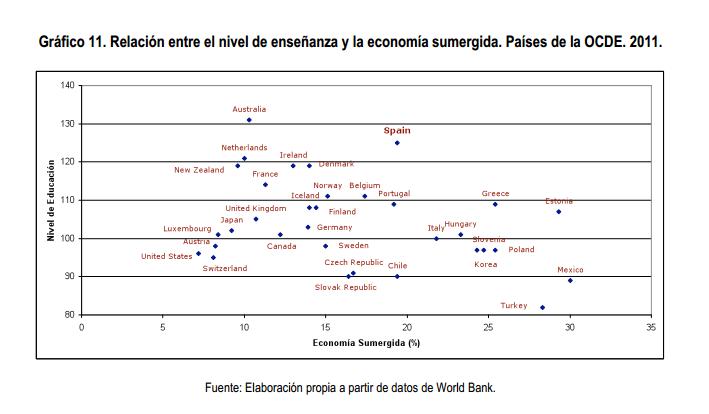 Nivel de enseñanza y economía sumergida