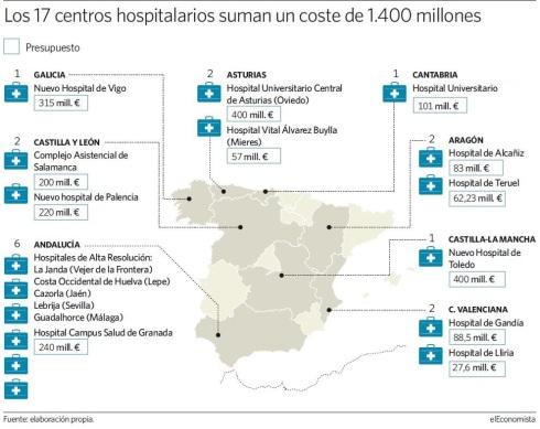 Nuevos hospitales 17 España 2014-2015