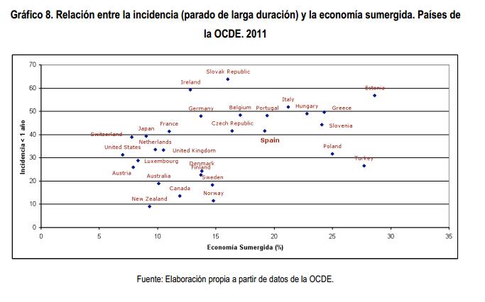 Paro de larga duración y economía sumergida OCDE
