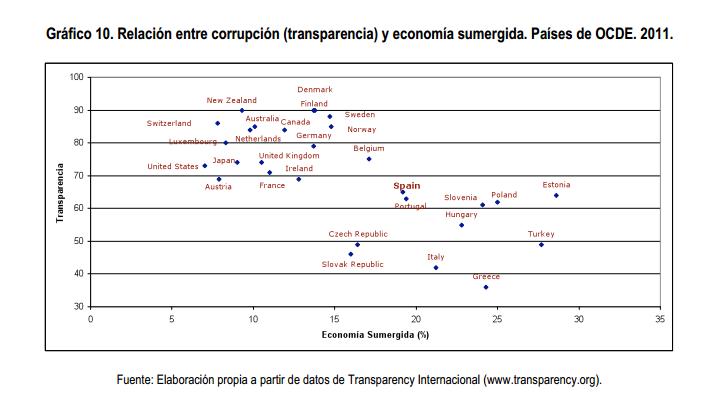 Percepción de corrupción y economía sumergida OCDE