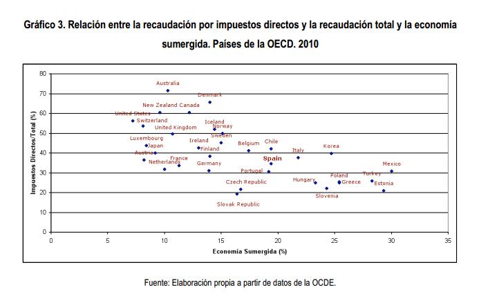 Peso de los impuestos directos en la recaudación y alcance de la economía sumergida en la OCDE