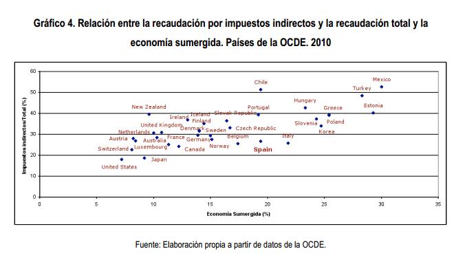 Peso de los impuestos indirectos en la recaudación y alcance de la economía sumergida en la OCDE