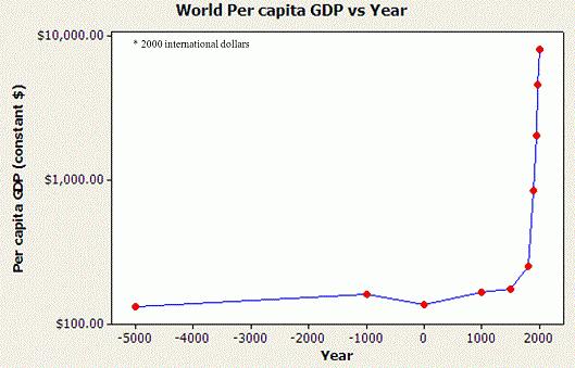 pib per capita global