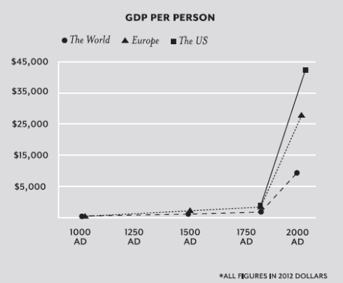 pib per capita mundial