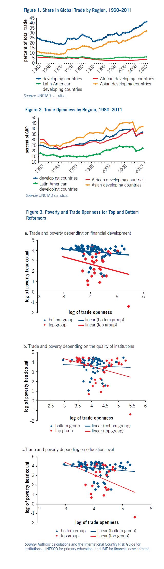 Pobreza Comercio Instituciones África