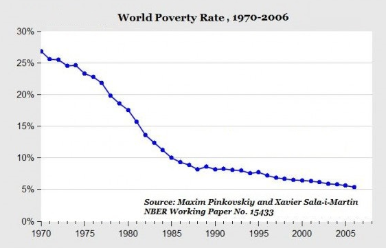pobreza mundial se reduce