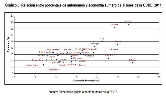 Porcentaje de autónomos y economía sumergida OCDE