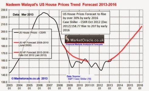 Proyecciones de evolución del precio de la vivienda nueva en EEUU. Fuente- MarketOracle.co.uk