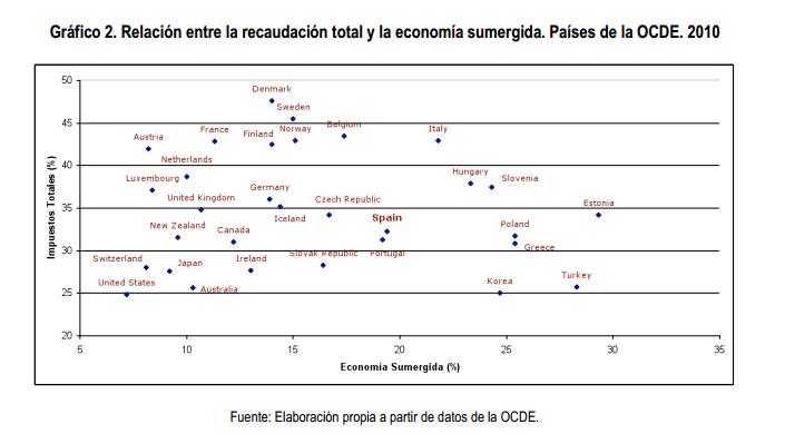 Recaudación fiscal y tamaño de la economía sumergida OCDE