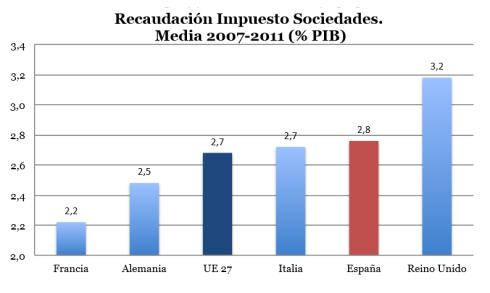 Recaudación media Impuesto Sociedades España