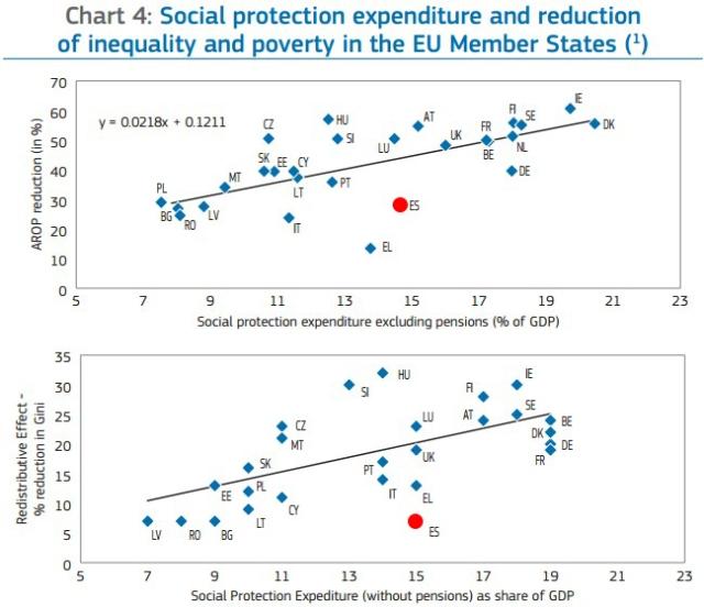 Redistribución gasto social