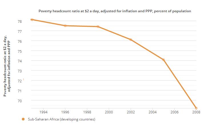 Reducción pobreza África