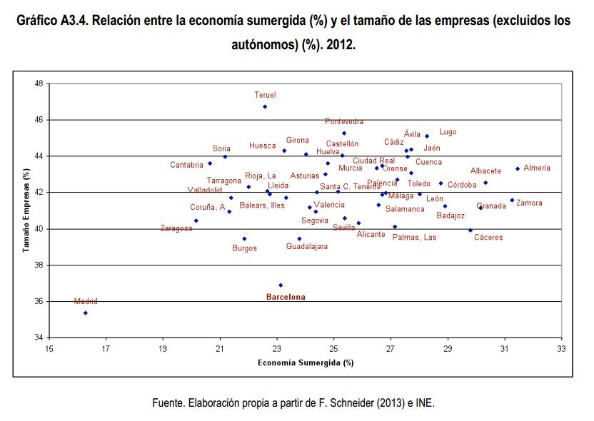 Relación entre la economía sumergida y el tamaño de las empresas por provincia Gestha España