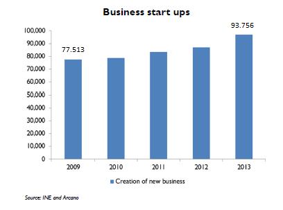 Sube un 7% la creación de empresas en España (2013)