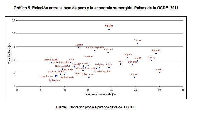 Tasa de paro y economía sumergida OCDE
