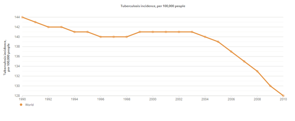 Tasa incidencia tuberculosis mundo