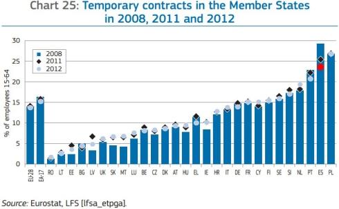Temporalidad laboral UE