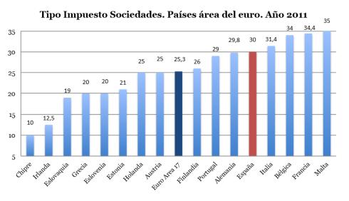Tipo impuesto sociedades Europa España
