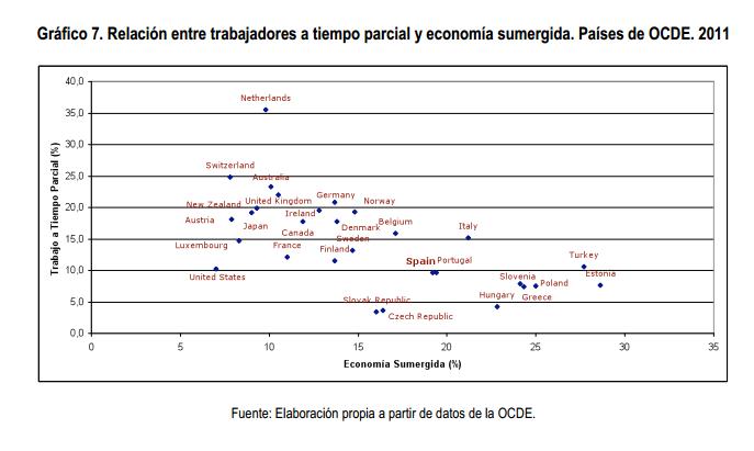 Trabajo a tiempo parcial y economía sumergida OCDE