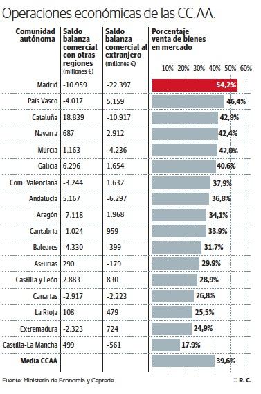 Balanzas comerciales CCAAs Resto de España Extranjero Exportaciones Mercado único