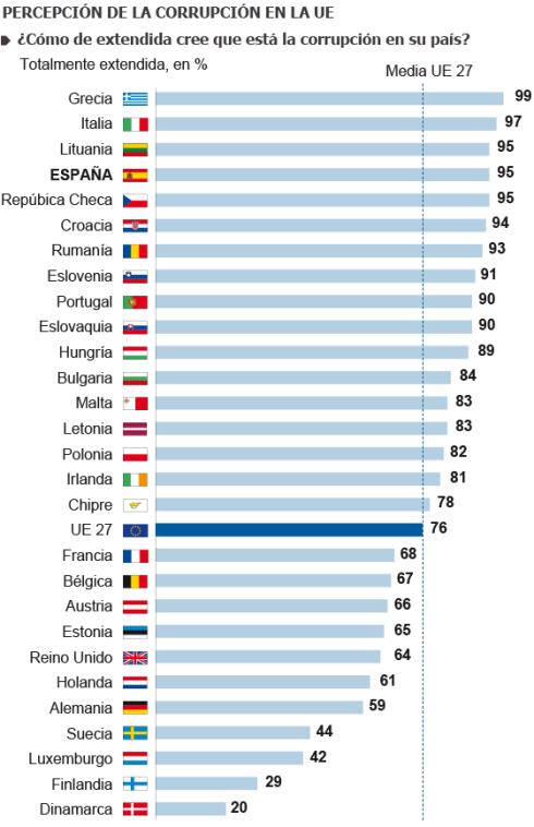 Corrupción Europa