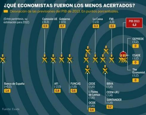 Diana ESADE Predicciones PIB España 2013