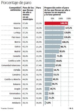 El 70% de las ofertas de empleo