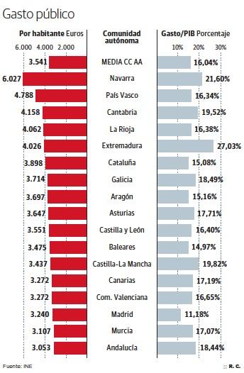Gasto público autonómico por PIB y por habitante