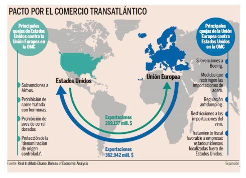 Pacto Comercio Transatlántico