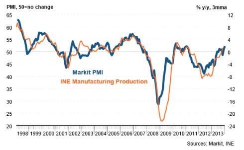 PMI España Recuperación Económica