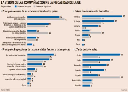 Visión de las empresas sobre fiscalidad Unión Europea