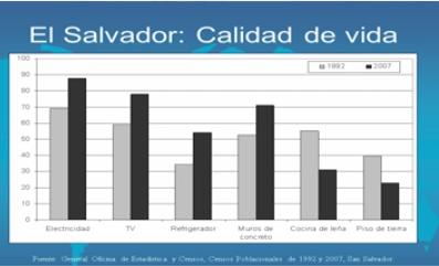 Calidad de vida El Salvador