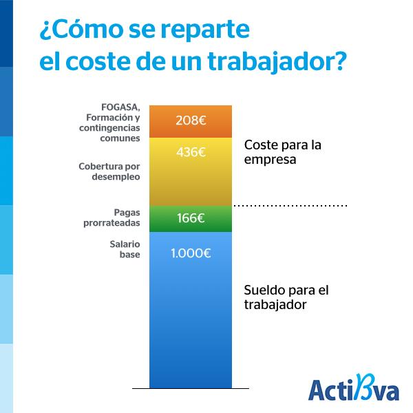 Como se reparte el coste de un trabajador en España