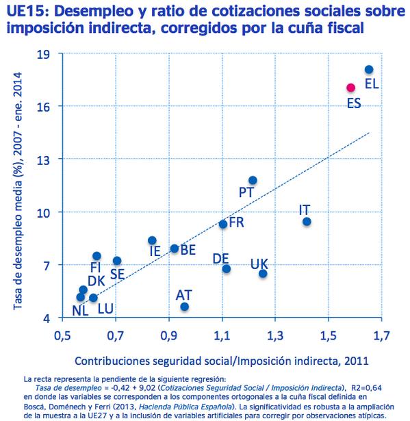 Correlación Desempleo Impuestos Indirectos Cotizaciones Sociales Devaluacion Fiscal